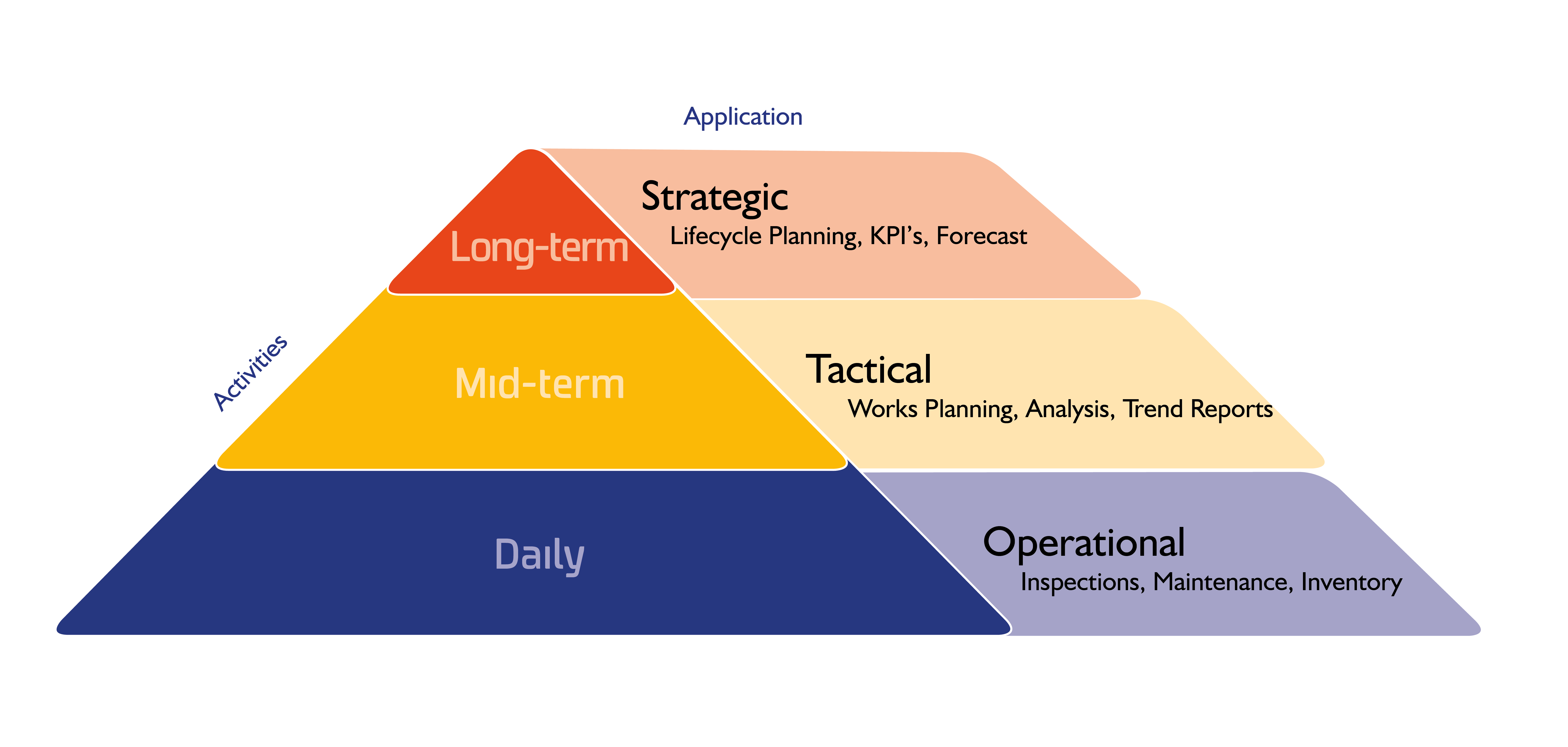 amx long term short term operational asset management